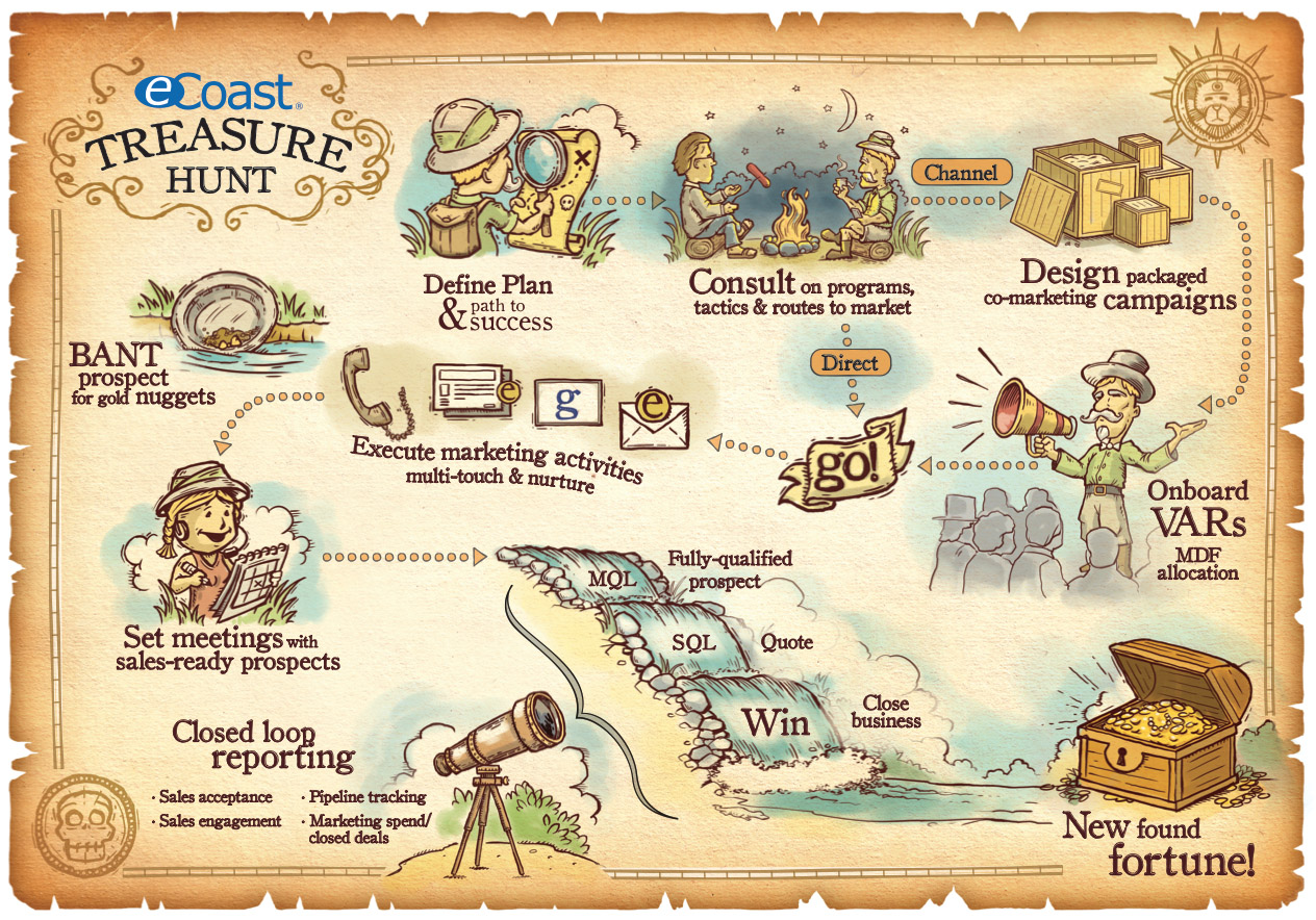 Safari Treasure Map